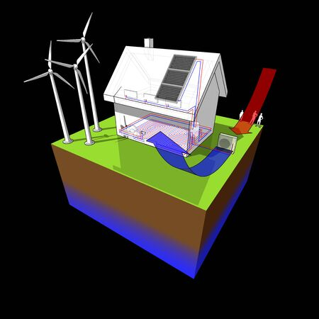 house with floor heating on the ground floor and radiators on the first floor and air source heat pump as source of energy and wind turbines as source for electric energy and solar panels as source fo