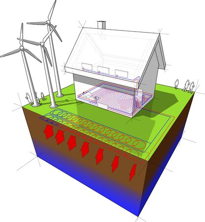 house with floor heating on the ground floor and radiators on the first floor and geothermal source heat pump as source of energy and wind turbines as source for electric energy