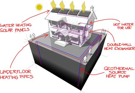 diagram of a classic colonial house with ground source heat pump with 4 wells as source of energy for heating and floor heating and solar panels on the roof and red hand drawn technology definitions over it