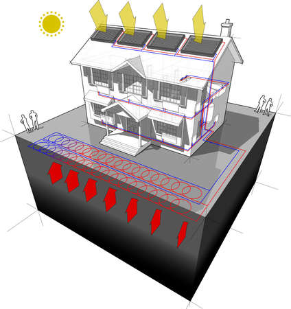 "diagram of a classic colonial house with planar/areal ground-source heat pump (aka ""slinky loop"") and solar panels on the roof as source of energy for heating and radiators"