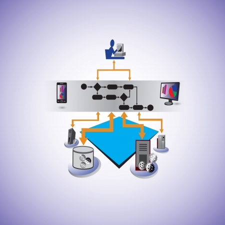 Service Oriented architecture and Business process Orchestration Vector