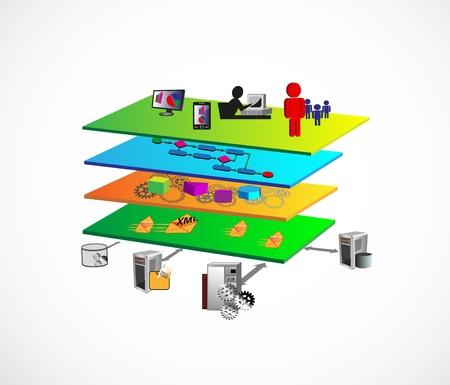 Ilustración de la arquitectura orientada a servicios con diferentes componentes de la capa como capa de presentación, capa de procesos de negocio, capa de componentes de servicio, nivel de mensajes y el legado, la capa de aplicaciones empresariales