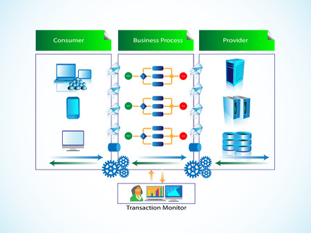 illustration of business process integration and transaction monitor, It shows the consumer and service provider connected through the business process layer, and the Admin team monitoring process.