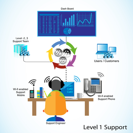 Support Engineer Helping Business users and customers with their application issues by monitoring through dash board and escalating issue to Level 2, and 3 support teams to resolve technical issues