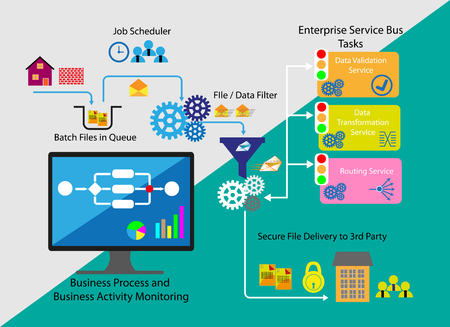 Concept of Business process, activity monitoring and event processing, which it illustrates the Batch job process through a work flow and sequence of activities connecting applications