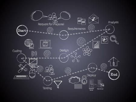 Vektor-Illustration der Software-Entwicklung Life Cycle Icon Sammlung Black Board geschrieben mit Kreide auf Black Board