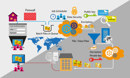 Network and Data security with Business to Business , B2B batch job process Illustration