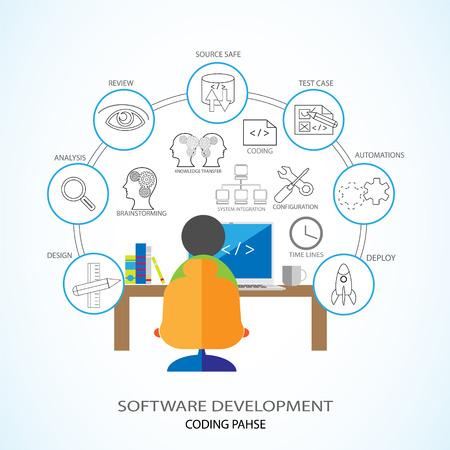 Vector Illustratie van Software Development en codering fase. Developer codering in zijn laptop en waarbij verschillende codering fase activiteiten zoals ontwerp, documentatie, versie controle, beoordeling, KT enz.