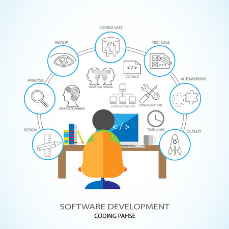 reviewing: Vector Illustration of Software Development and Coding Phase. Developer coding in his laptop and involving various coding phase activities like Design, documentation, version control, review,KT etc.