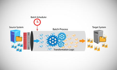 Vector illustration of Batch process, this shows how the batch process works by transferring files from source to target system Stock Photo