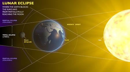Lunar eclipse, space earth moon sun Stock Photo