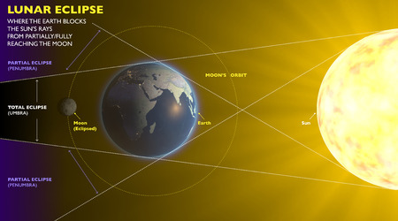 Lunar eclipse, space earth moon sun