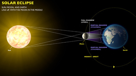 Solar eclipse, space earth moon sun