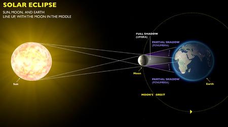 Sonnenfinsternis, Weltraum Erde Mond Sonne Standard-Bild