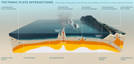 Tektonischen Platten der Erdkruste Abschnitt der Erdkruste