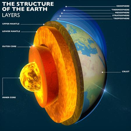 Aarde s kern, afdeling lagen aarde en hemel, split, geofysica Stockfoto