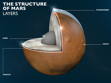 Structure of the planet Mars