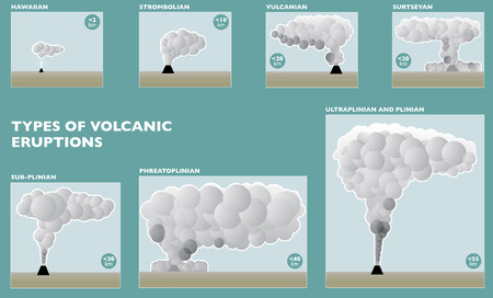Classification of the types of eruption based on the type of eruptive activity, volcanoes Illustration