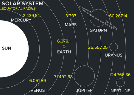 quantities: Solar system, planets diameter, sizes and orbits