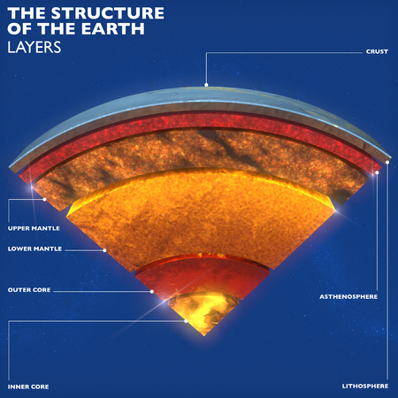 Earth structure, division into layers, the earths crust and core. 3d rendering