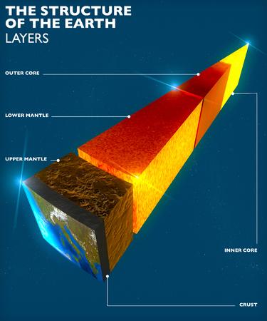 地球の構造、レイヤーに分割、地球の地殻、コア。3 d レンダリング 写真素材