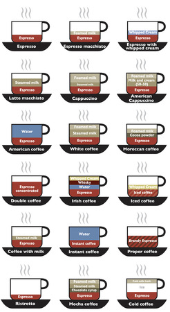 Various types of coffee that can be made. Coffee selection 向量圖像