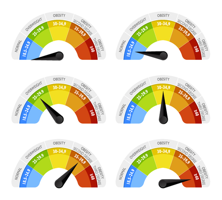 Der Body-Mass-Index (BMI) oder Quetelet-Index ist ein Wert, der aus der Masse (Gewicht) und Größe einer Person abgeleitet wird. Der BMI wird als Körpermasse definiert. Infografik-Halbkreis