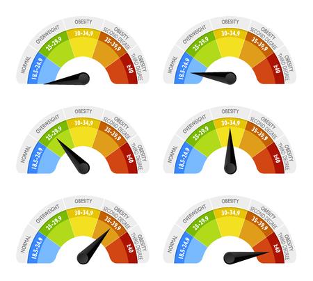 L'indice di massa corporea (BMI) o indice di Quetelet è un valore derivato dalla massa (peso) e dall'altezza di un individuo. Il BMI è definito come la massa corporea. Infografica emiciclo