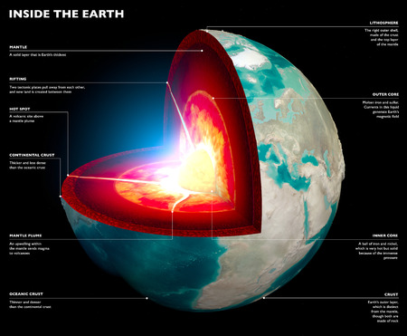 Section of the Earth, globe. Core and soil layers. Earth's surface and ground section. 3d render