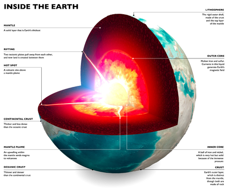 Section of the Earth, globe. Core and soil layers. Earths surface and ground section. 3d render