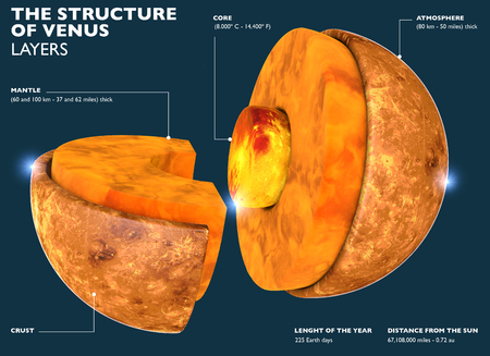 Venus structure, section of the planet in 3d. Division of the planet into parts from the core to the Venus crust. 3d render. Stock Photo