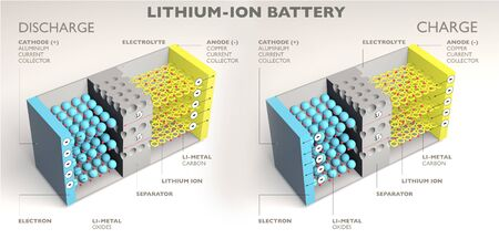 How a lithium ion battery works, 3d elements section. Battery charging and discharging. 3d render Ions flow from the anode to the cathode separated by a liquid Archivio Fotografico
