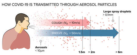 How covid-19 is transmitted through aerosol particles, different type of droplets. Coronavirus and droplets
