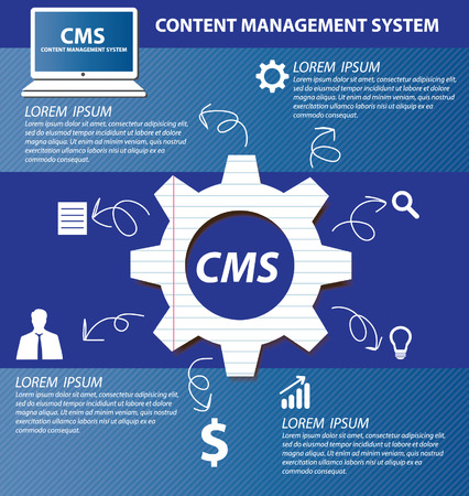 swot analysis: content management system concept