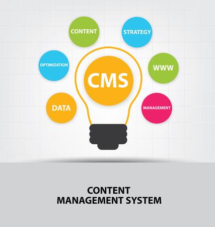 content page: cms. content management system concept.