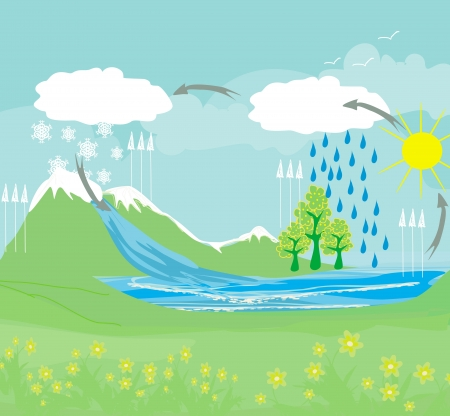 heats: cycle water in nature environment