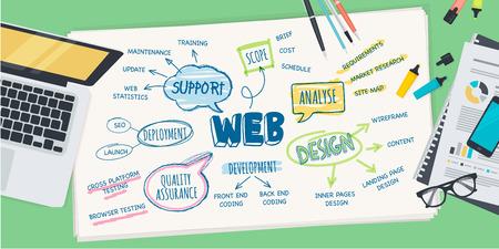 Diseño plano ilustración concepto de proceso de desarrollo de diseño web. Concepto para el banner web y material promocional.