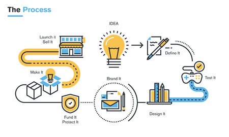 Flat line illustration of product development process from idea, through project definition, design development, testing, branding, finance, intellectual property rights, production, to market launch.