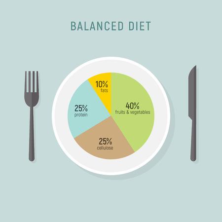 Comida de dieta saludable, plato de nutrición equilibrada. Infografía de tabla de comida de salud vectorial, concepto de plan de dieta