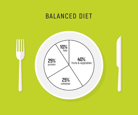 Healthy diet food, balance nutrition plate. Vector health meal chart infographic, diet plan concept. Ilustracja