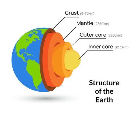 Illustration vectorielle de terre noyau structure croûte. Arrière-plan de la couche de géologie du manteau intérieur de la planète. Vecteurs