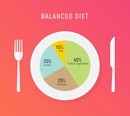 Healthy diet food, balance nutrition plate. Vector health meal chart infographic, diet plan concept. Vectores