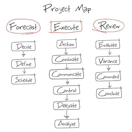 plan de accion: ejemplo de diagrama dibujado a mano para el diagrama del proyecto