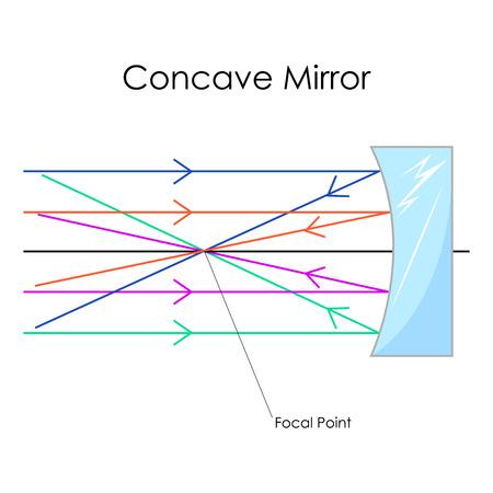 Education Chart of Physics for Concave Mirror Diagram