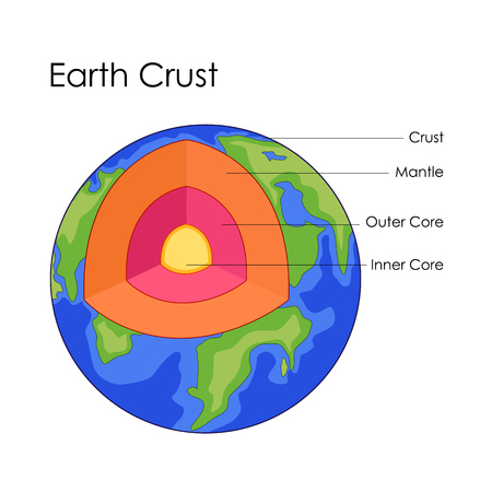 layered sphere: Education Chart of Earth Crust Structure Diagram Illustration