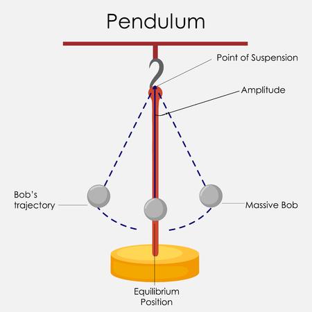 Education Chart Of Physics For Simple Pendulum Diagram Stock Photo