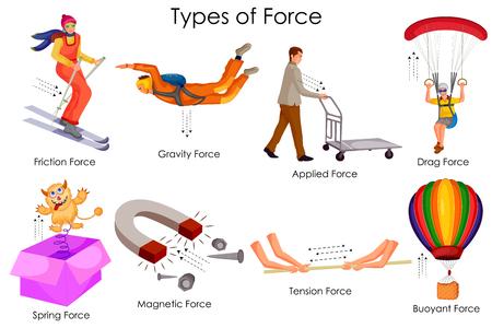 Bildung Diagramm der Physik für verschiedene Arten von Kraft Diagramm Standard-Bild