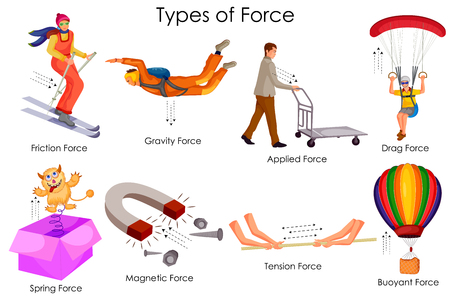 Onderwijskaart van de natuurkunde voor verschillende typen krachtschema
