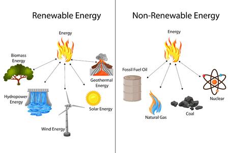 Diagramme d'éducation des sources d'énergie renouvelables et non renouvelables Banque d'images - 98899382