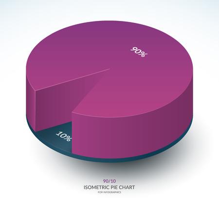 Infografika izometryczny szablon wykresu kołowego. Udział 90 i 10 proc. Ilustracja wektorowa.